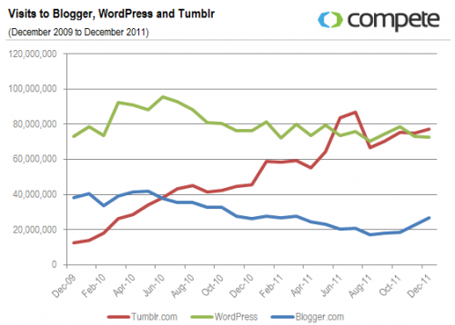 Visits to Blogger, WordPress and Tumblr
