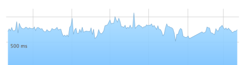 Screenshot of server response times, WordPress