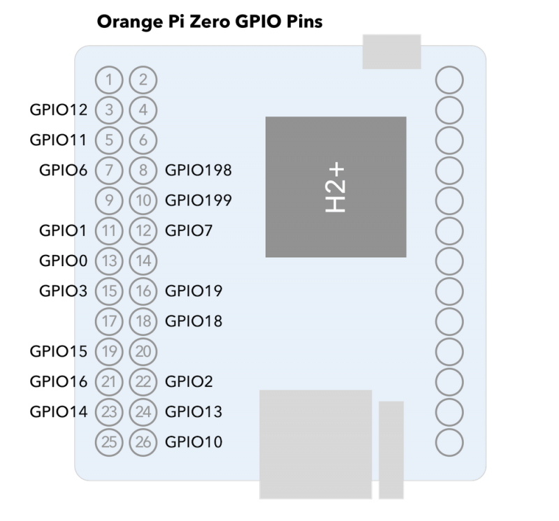 Orange Pi Zero GPIO Pins